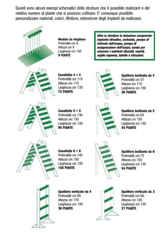Modelli sistemi idroponica-acquaponica